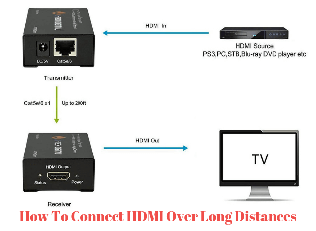 How To Connect HDMI Over Long Distances new